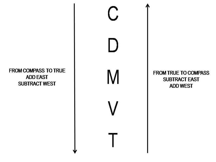 CDMVT