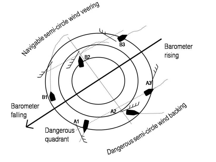 This picture is based on cyclones in the southern hemisphere. (Cyclones spin clockwise in the southern hemisphere, anti-clockwise in the northern hemisphere.) Therefore, the dangerous semi-circle of a cyclone is to the right of an approaching cyclone path. This area has the strongest winds and it is the direction the cyclone is expected to move.
