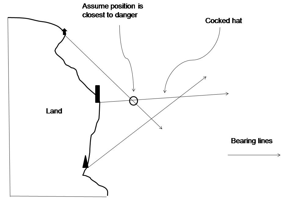 free navigation advice